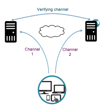 2-channel Structure
